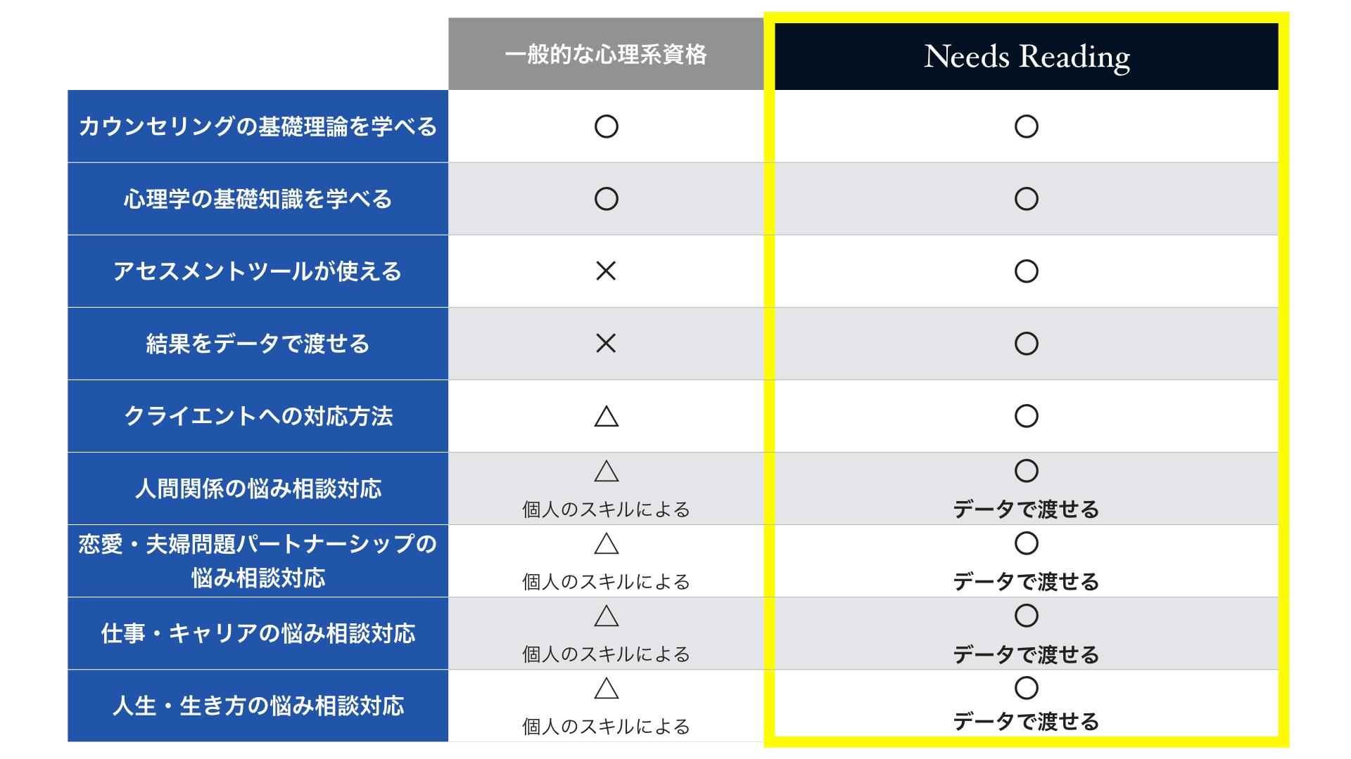 他の心理系資格との比較表